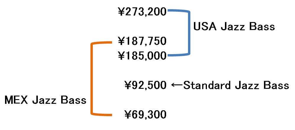 フェンダー・ジャズベースの価格帯