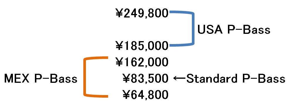 USAとMEXプレシジョンベースの価格
